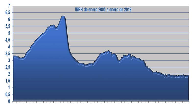 IRPH: Todavía hay posibilidades